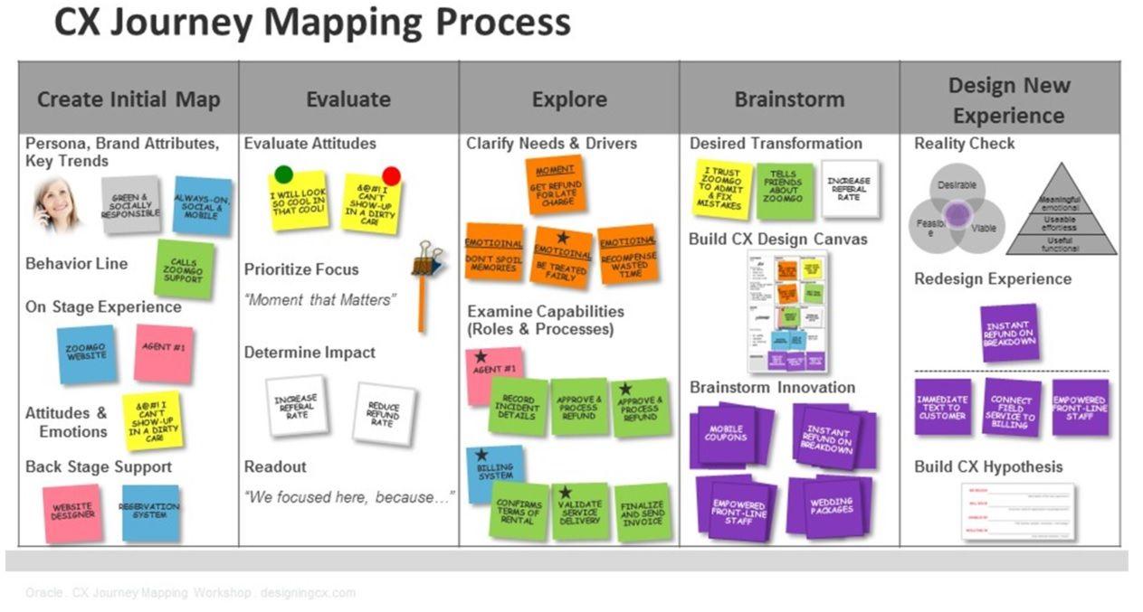 Image result for customer journey   Marketing Cutomer Journeys ...