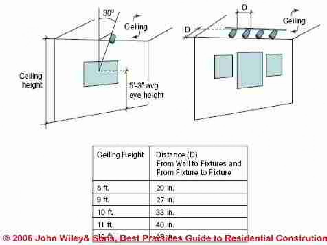 Mounting Height For Kitchen Wall Cabinets Bathroom Sconces Home Depot Bathroom Vanity Bathroom Vanity