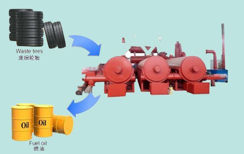 Our continuous waste tyre pyrolysis plant is equipped with many