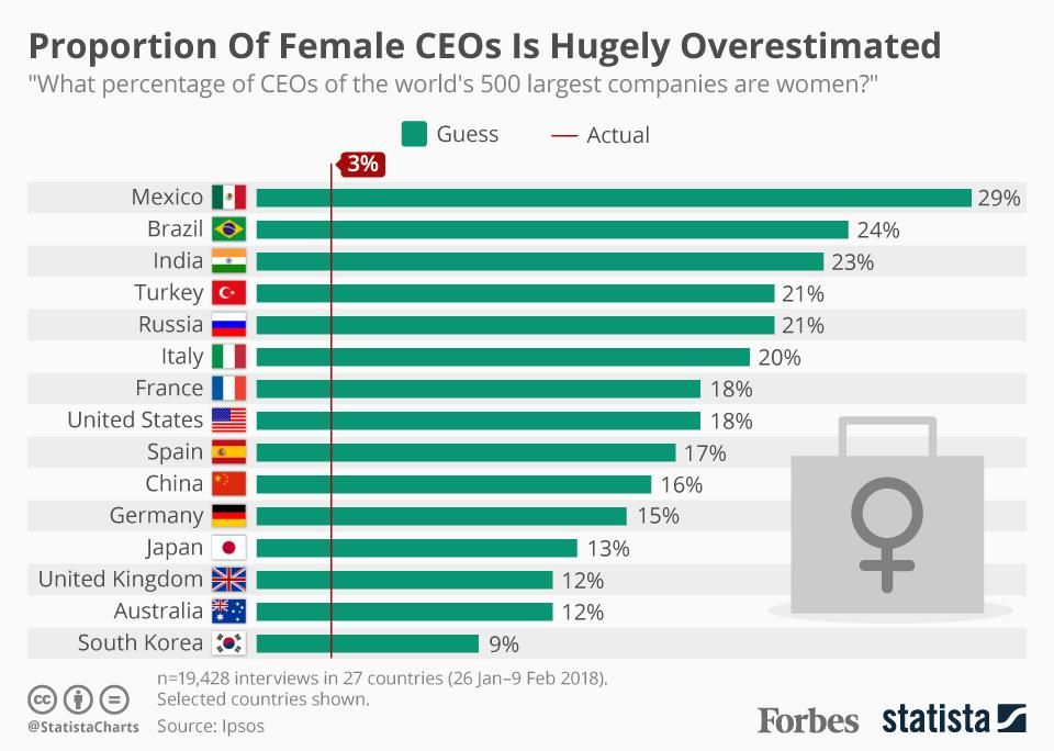 The Share Of Female Ceos At The World S Biggest Companies Is Hugely Overestimated Infographic World Economic Forum Gender Infographic