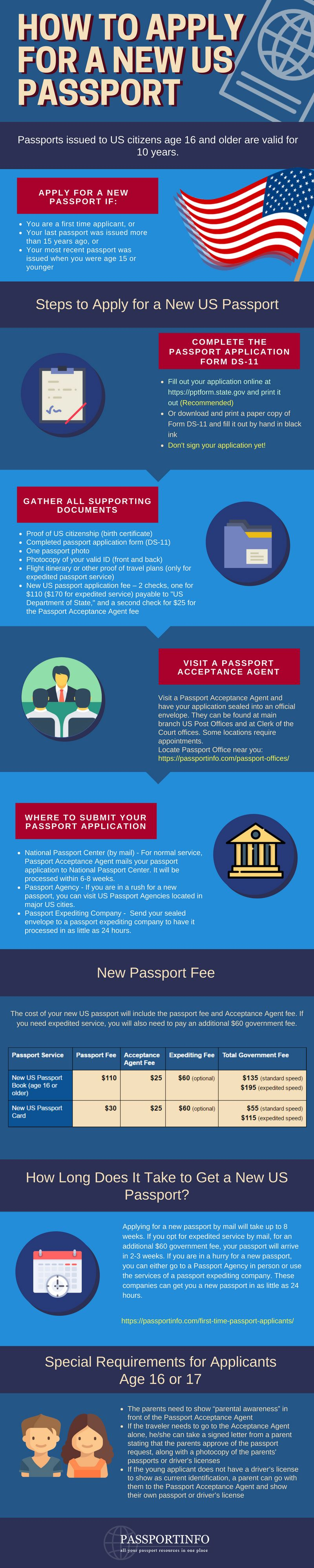 How To Renew Us Passport In  Simple Steps Infographic  Passport