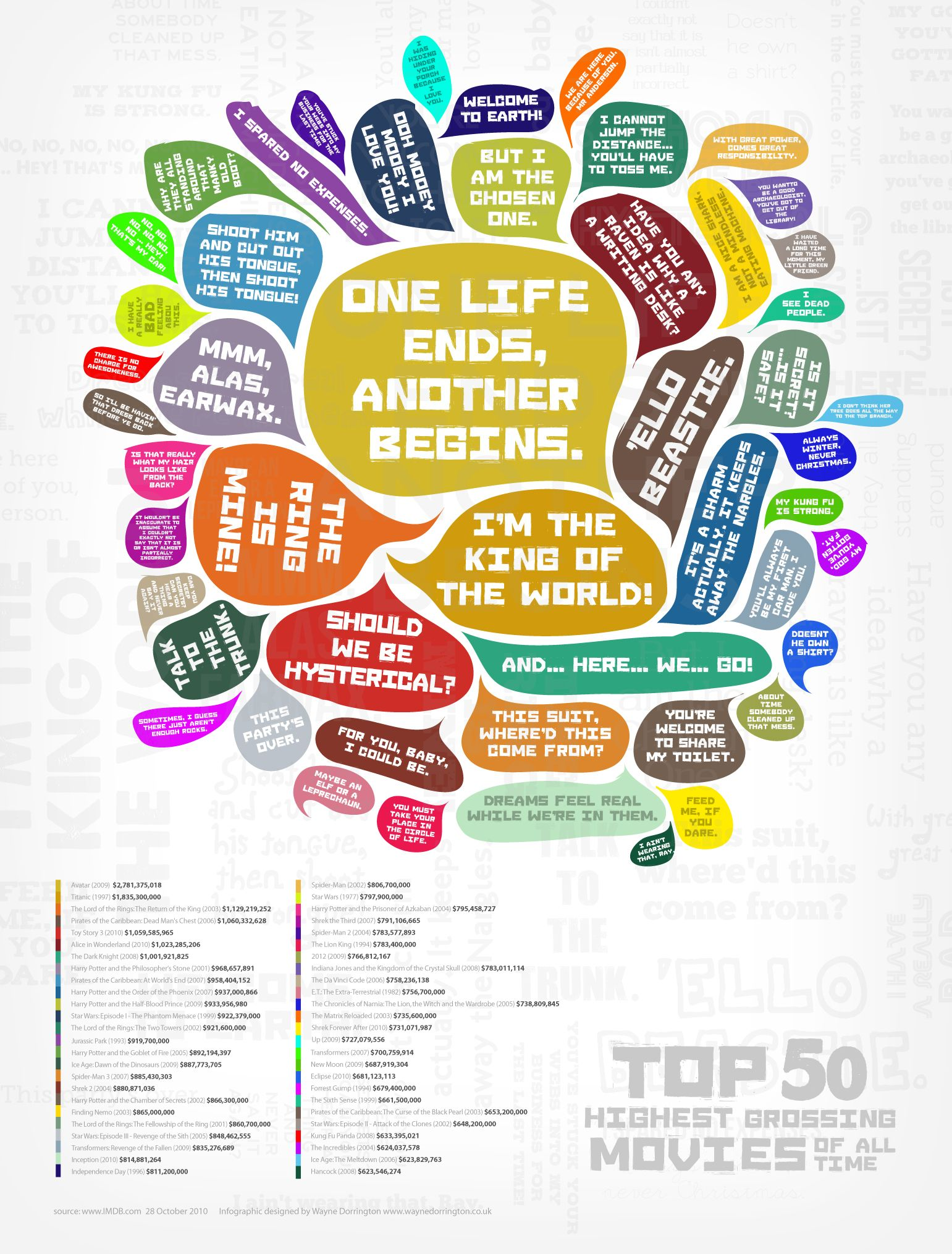 The top 50 highest grossing movies of all time illustrated in quotes, by Wayne Dorrington.