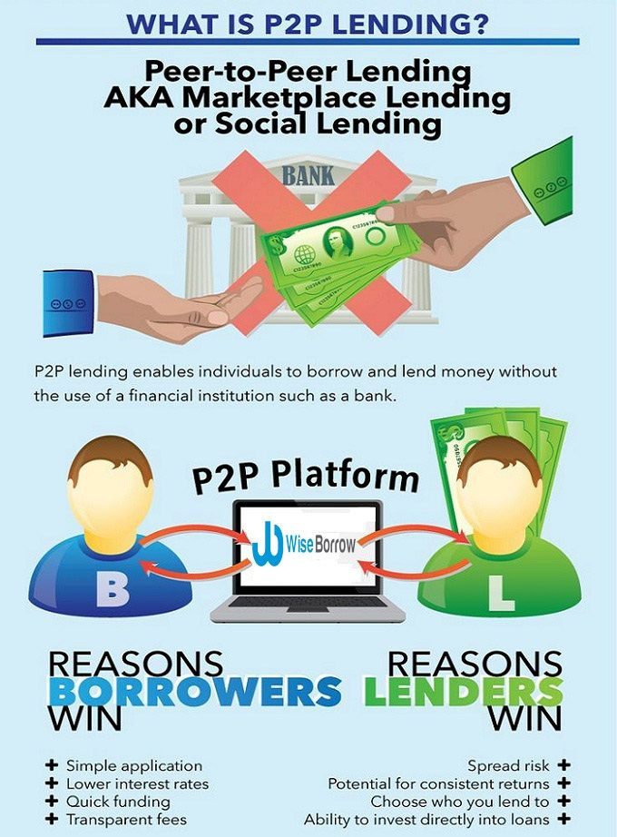 What Is P2pl This Infographic Will Explain You Peer To Peer Lending Business Loans Peer