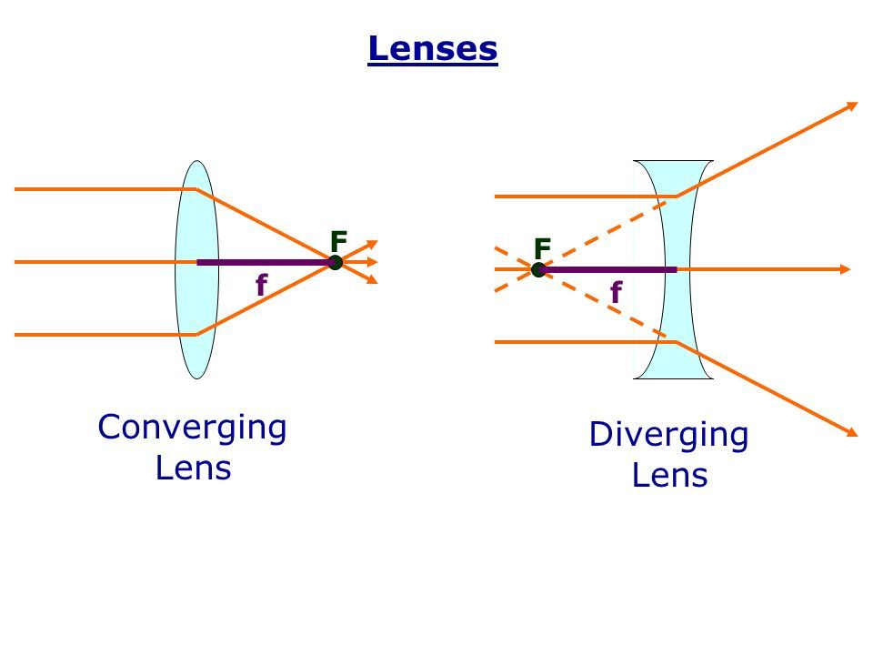 Converging And Diverging Lens If One S Eyeball Is Too Long Or Too Wide The Light Rays Will Not Meet At A Focal Point Which Cause Focal Length Lenses Physics