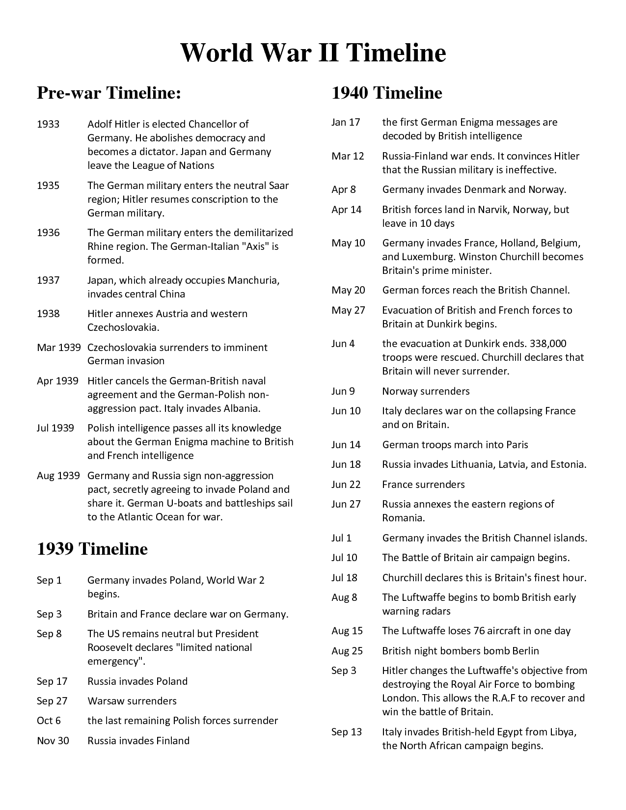 Wwii History Timeline