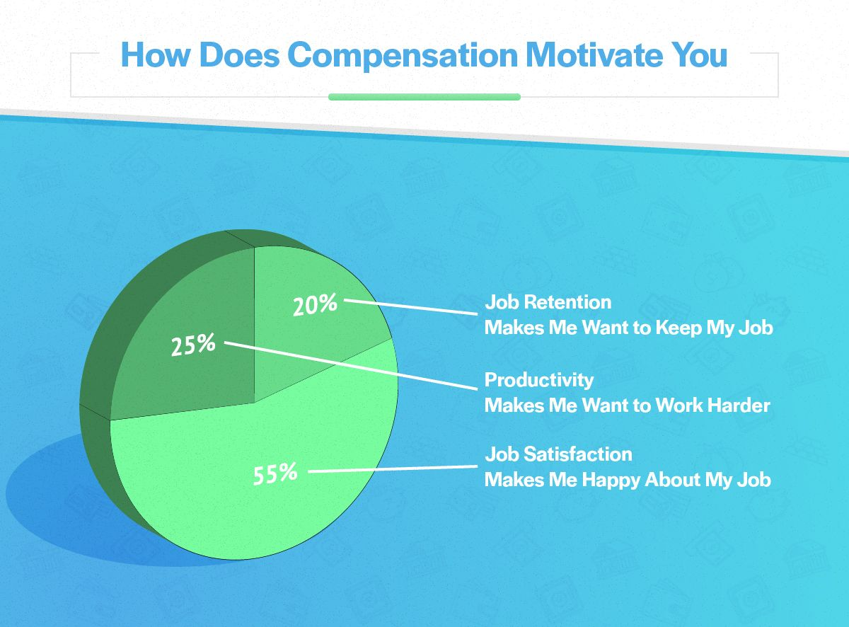 Compensation Trends What Motivates Employees How To Motivate