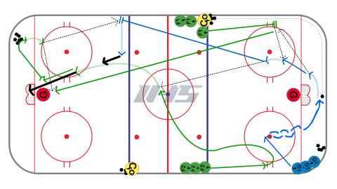 Bump Back Breakout Ice Hockey Drill Hockey Drills Ice Hockey Hockey