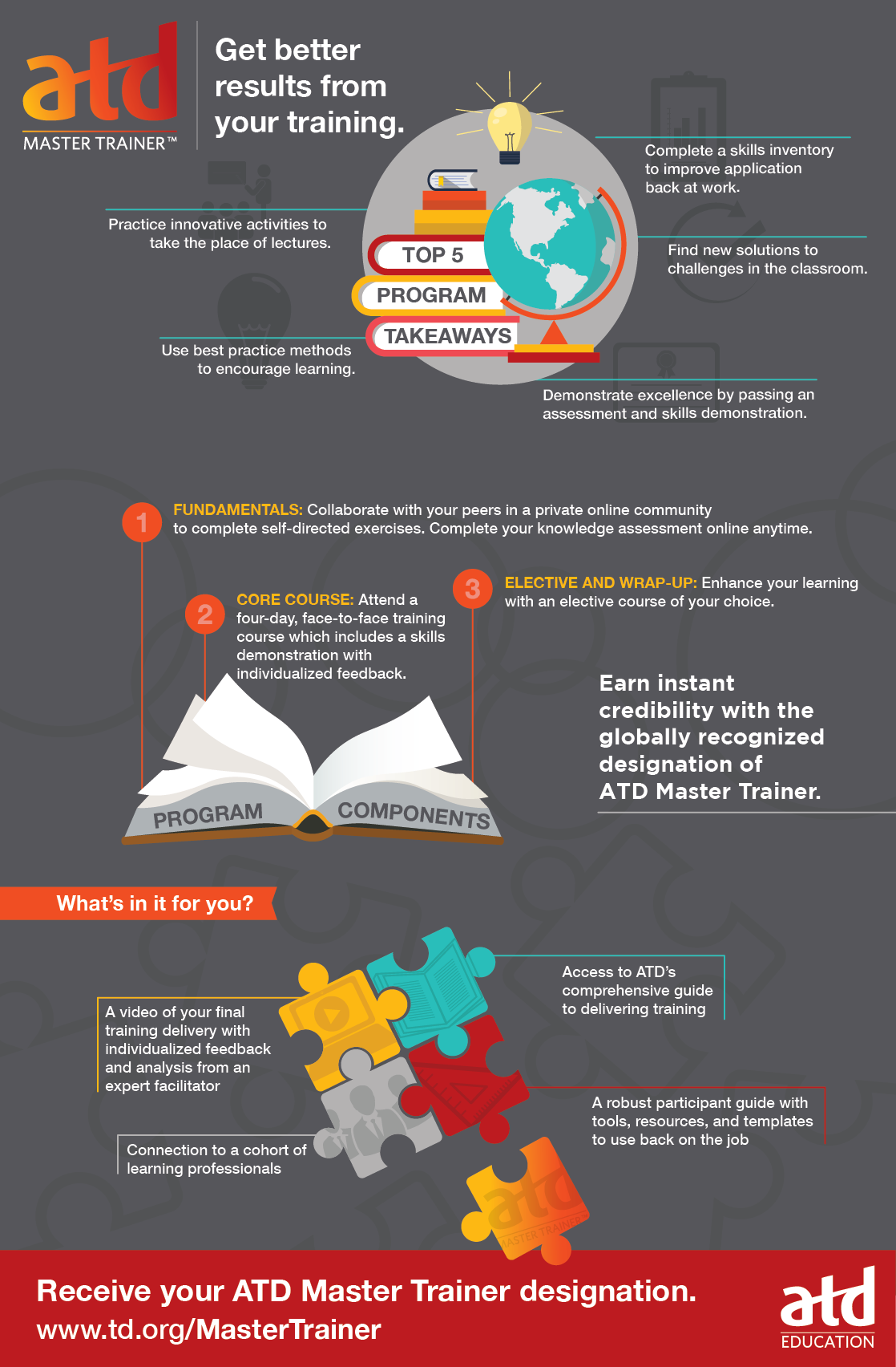 the atd master trainer designation an infographic an infographic rh pinterest com Teacher Guide Template Tranining Participant Guides