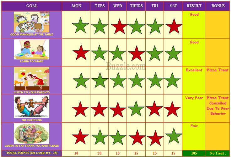 Behavior Charts For Kids  Behaviour Chart Chart And Students