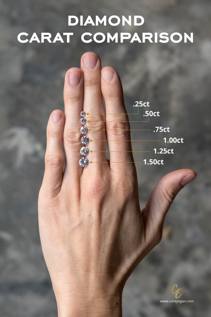 Carat Comparison Engagement ring carats, 1 carat
