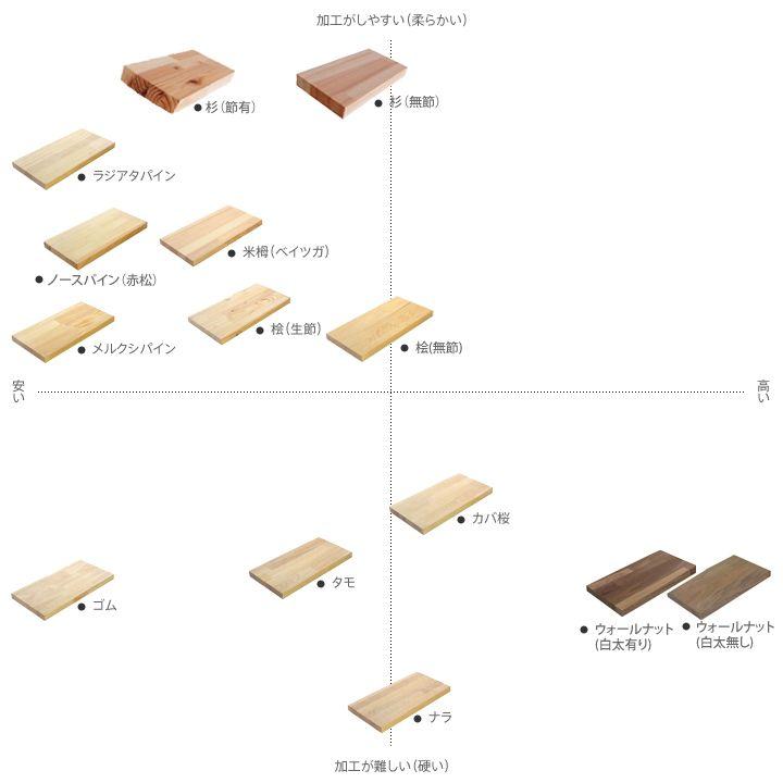 木材の性質および価格帯チャート木材通販 無垢材 集成材フリーカット