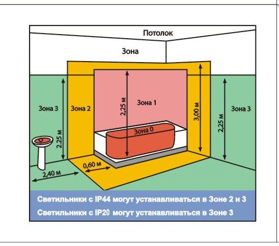 Схема размещения ванной
