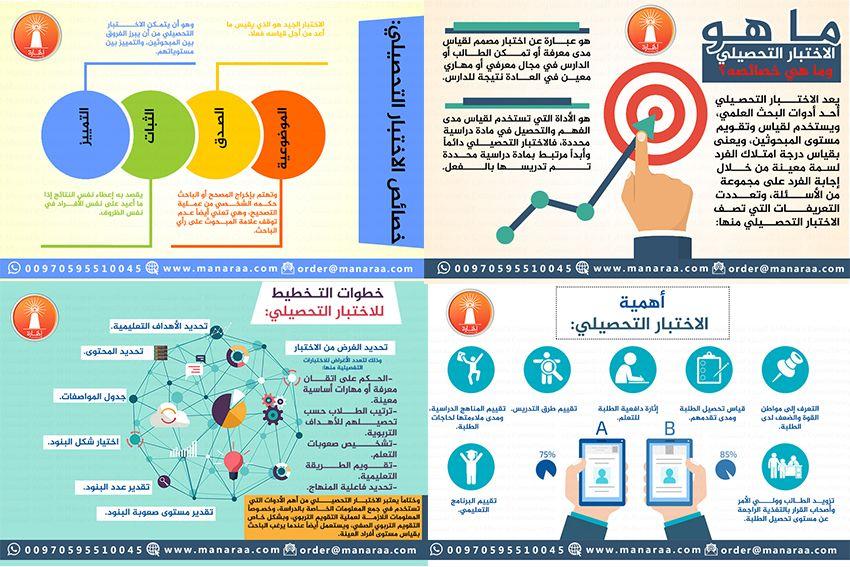 يتناول هذا المقال أربع صور انفوجرافيك تتناول مواضيع تختص بالاختبار التحصيلي وهي مفهوم الاختبار التحصيلي ماهي خصائصه ماهي أهميته Education Map Map Screenshot