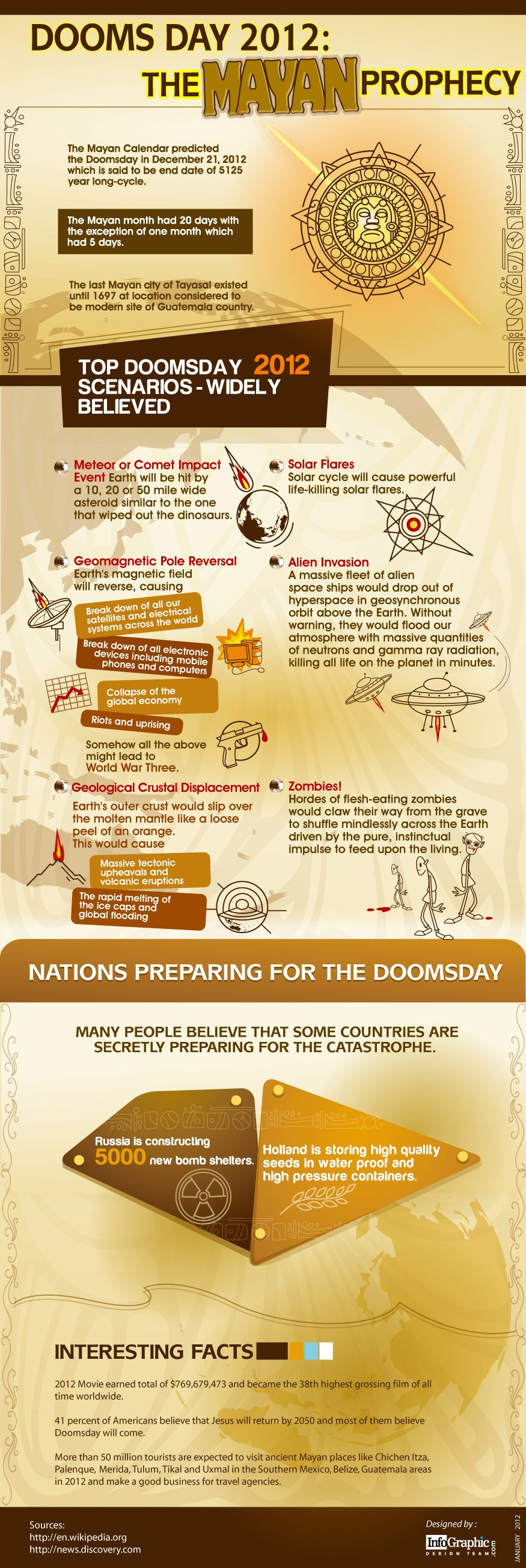 Don't you believe that doomsday is knocking at the door? Check out what others believe about December 21, 2012 being the end of the world.