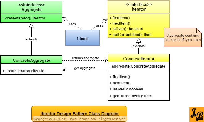 Iterator Design Pattern in Java | Design Patterns in Java