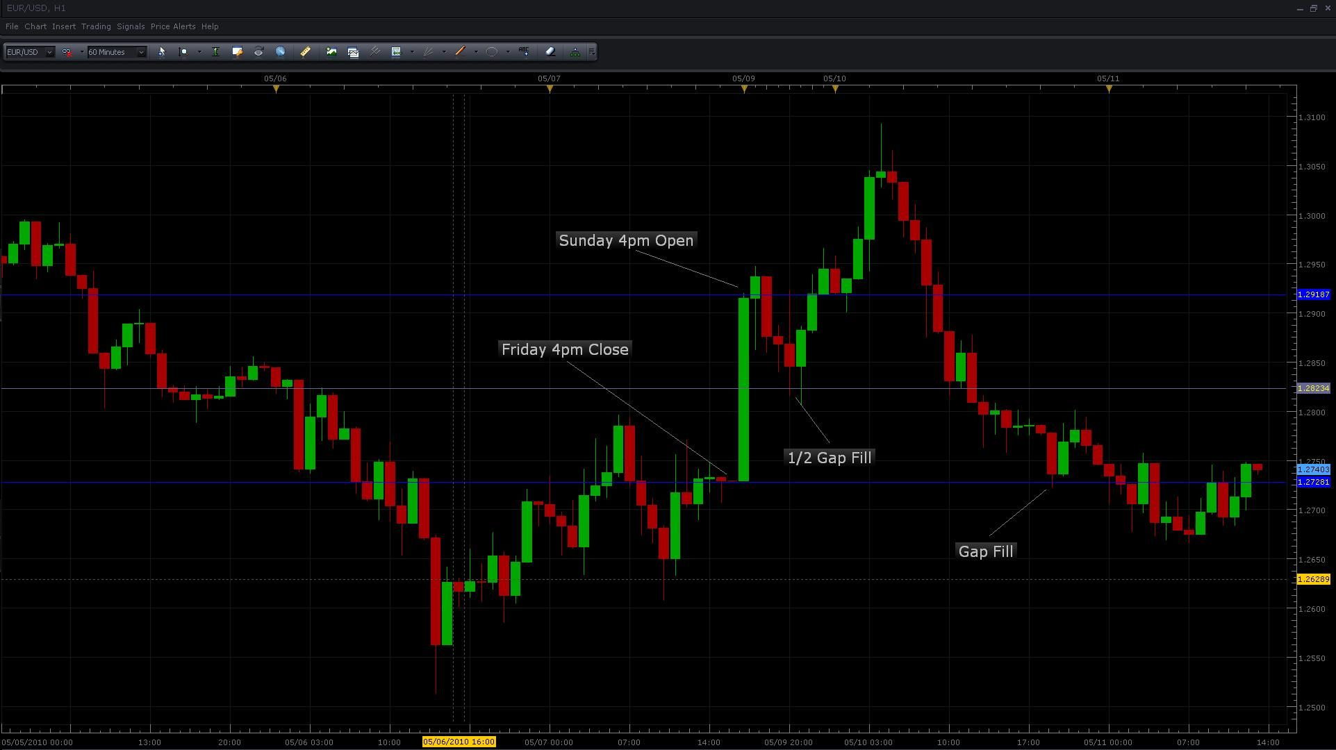 Forex Gap Trading Plan Part 1 Sunday Afternoon Gaps Stock