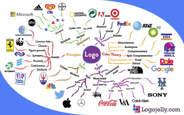 Useful Mindmap For Logo Design. Visit Site To Download In High Resolution