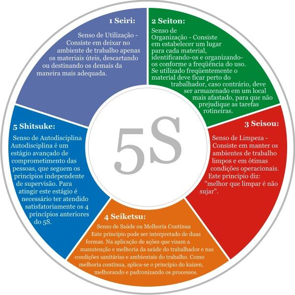 frases de organização 5s - Pesquisa Google