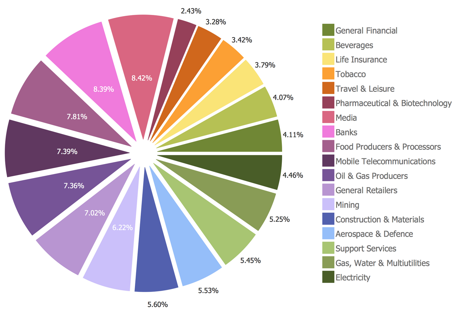 Basic Pie Chart  Sector Weightings This Example Was Created In