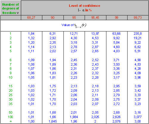 Table 5 Measurement Uncertainty Degrees Of Freedom Degrees