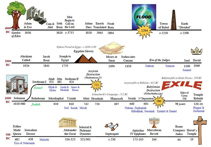 old testament timeline for kids - Google Search | Bible timeline ...