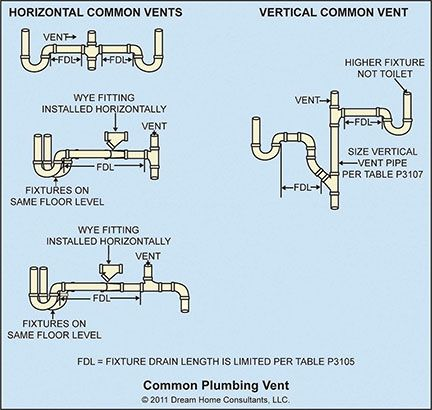 The Lower Fixture Drain Connection Of A Common Vertical