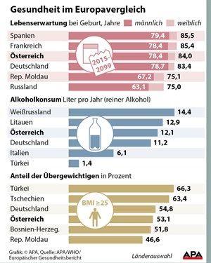 Lebenserwartung alkoholkonsum und bergewicht ein vergleich anmerkung im balkendiagramm zu bergewicht steht die trkei an der spitze tatschlich handelt es sich um turkmenistan ccuart Gallery
