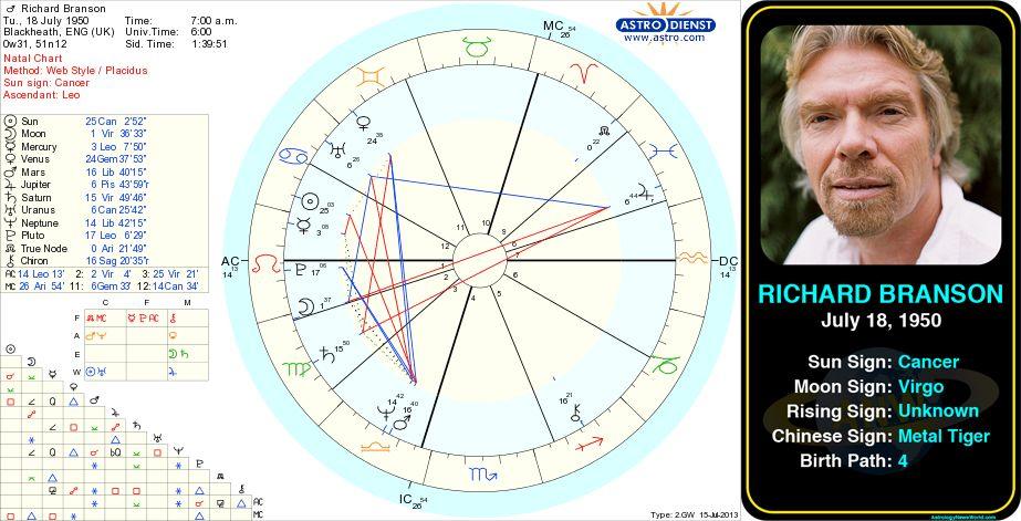 Richard Branson's birth chart. http//astrologynewsworld