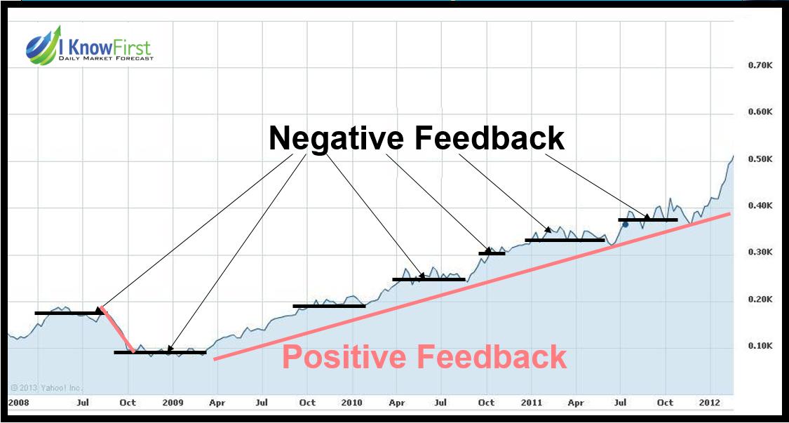 positive feedback trading