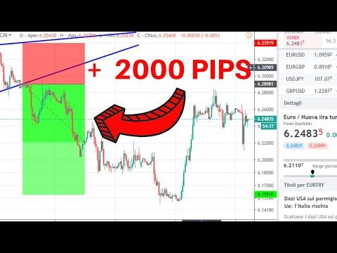 How to trade forex with 500