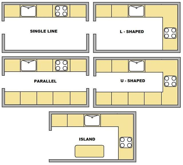 One Wall Kitchen Layout Google Search Kitchen Remodel Pictures