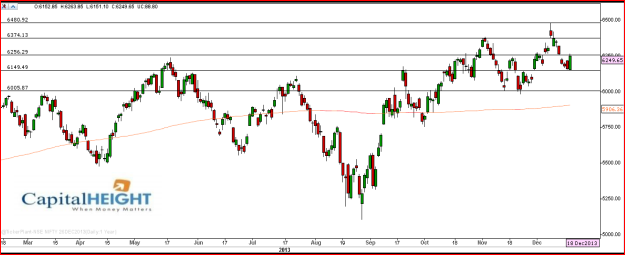 Today Nifty Market Support Level & Charts | Stock charts ...