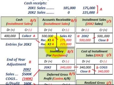 Installment Sales Method Gross Profit Percentage Deferred Gross