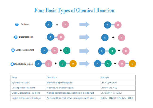 Chemical Reaction Types Downloadable And Editable  Science