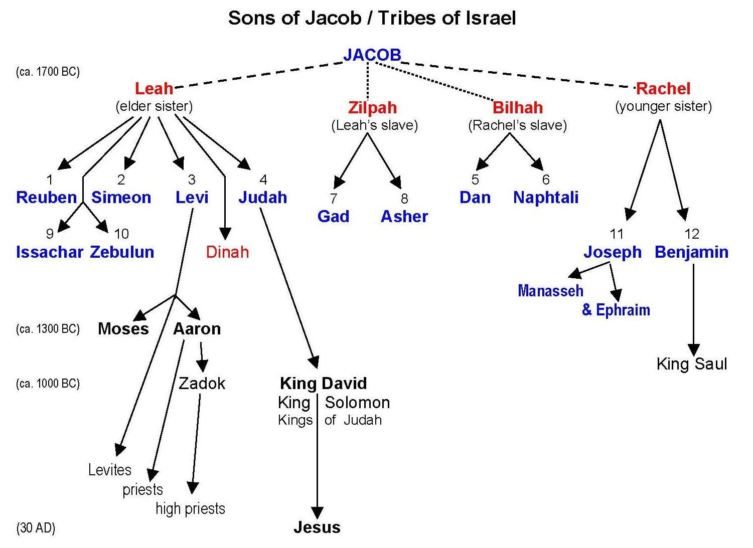 Sons Of Jacob