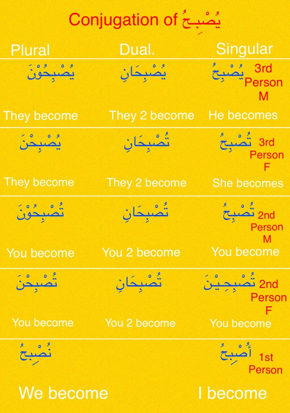 Pin By Asma Khatoon On Arabic Conjugations Learn Arabic Language Learning Arabic Arabic Language