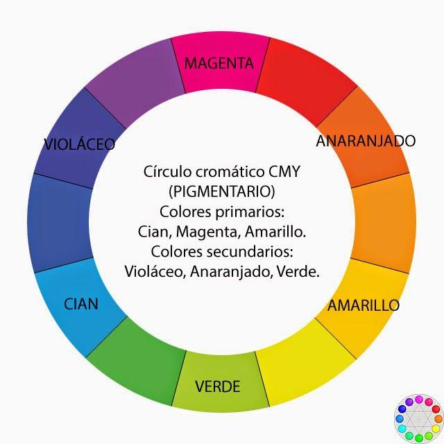 Primärfarben círculo cromático sustractivo pigmentario sobre colores