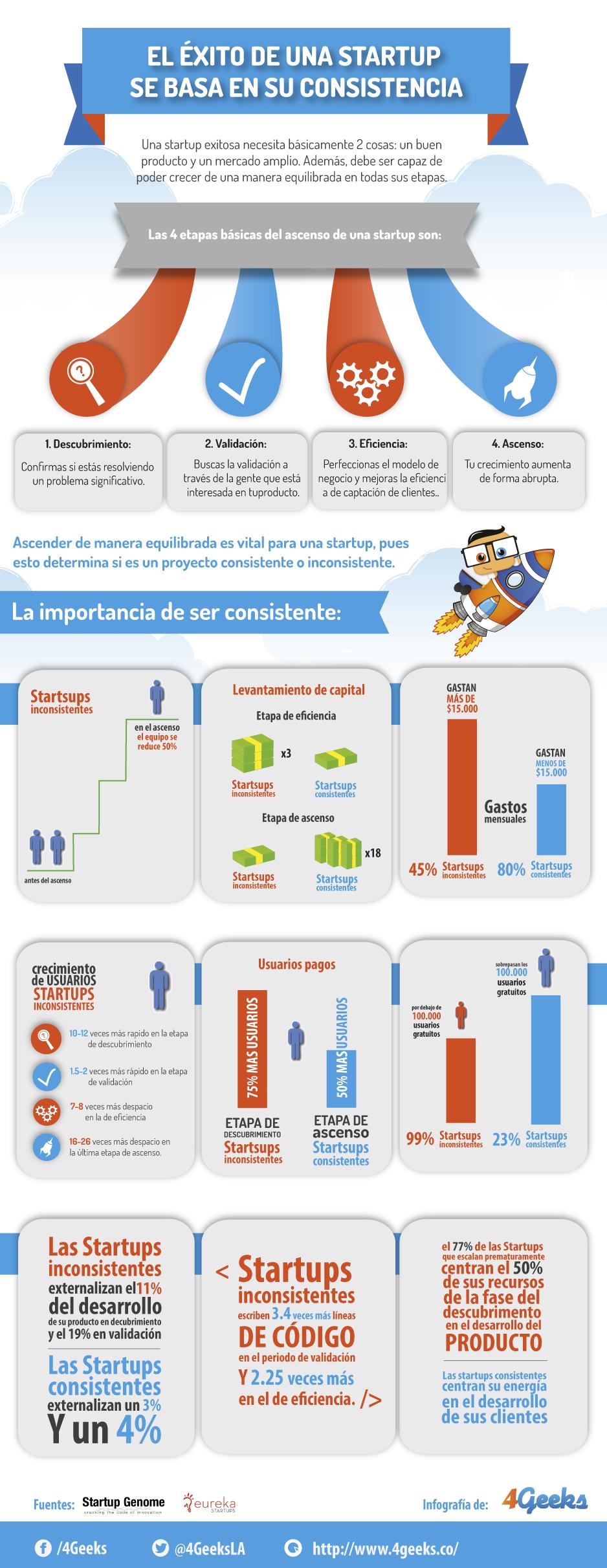 Diferencias entre lo qué es Startup y Pyme (+ejemplos) 3