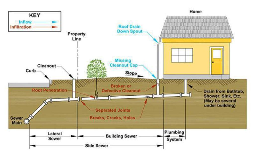 Pin By Teresa Gonzales On Plumbing Sewer System Roof Drain Plumbing