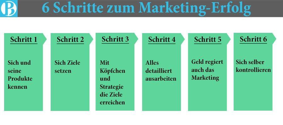 6 Schritte zum Marketing Erfolg Marketing konzept