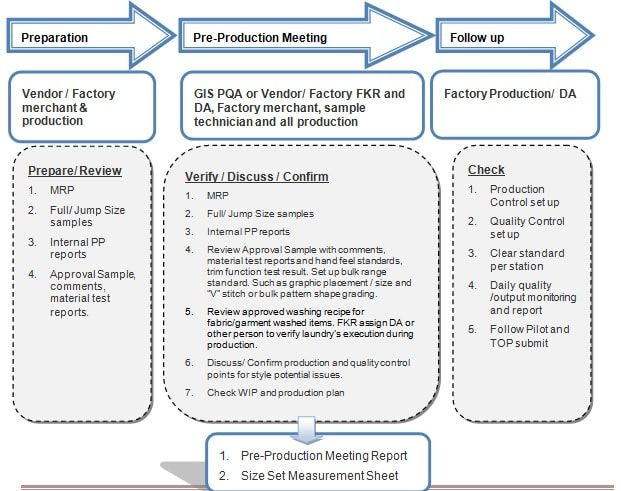 Flow Chart of Pre-production Meeting | Production Planning