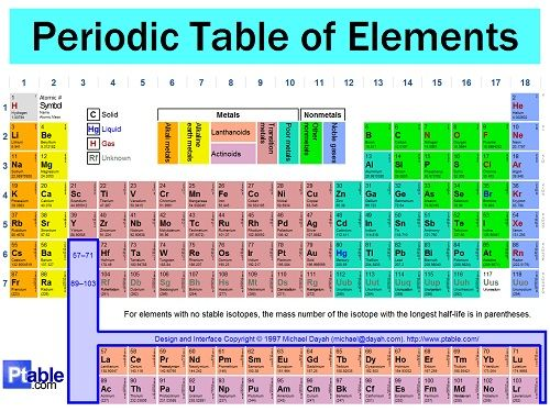 The periodic table of elements 30 min chemistry lesson ancient the periodic table of elements 30 min chemistry lesson urtaz Choice Image