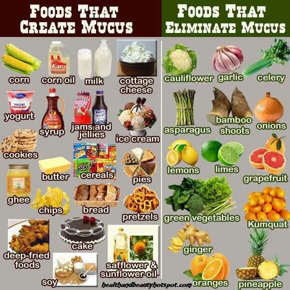 Chart with Foods that create and eliminate mucus Nutrition - food charts