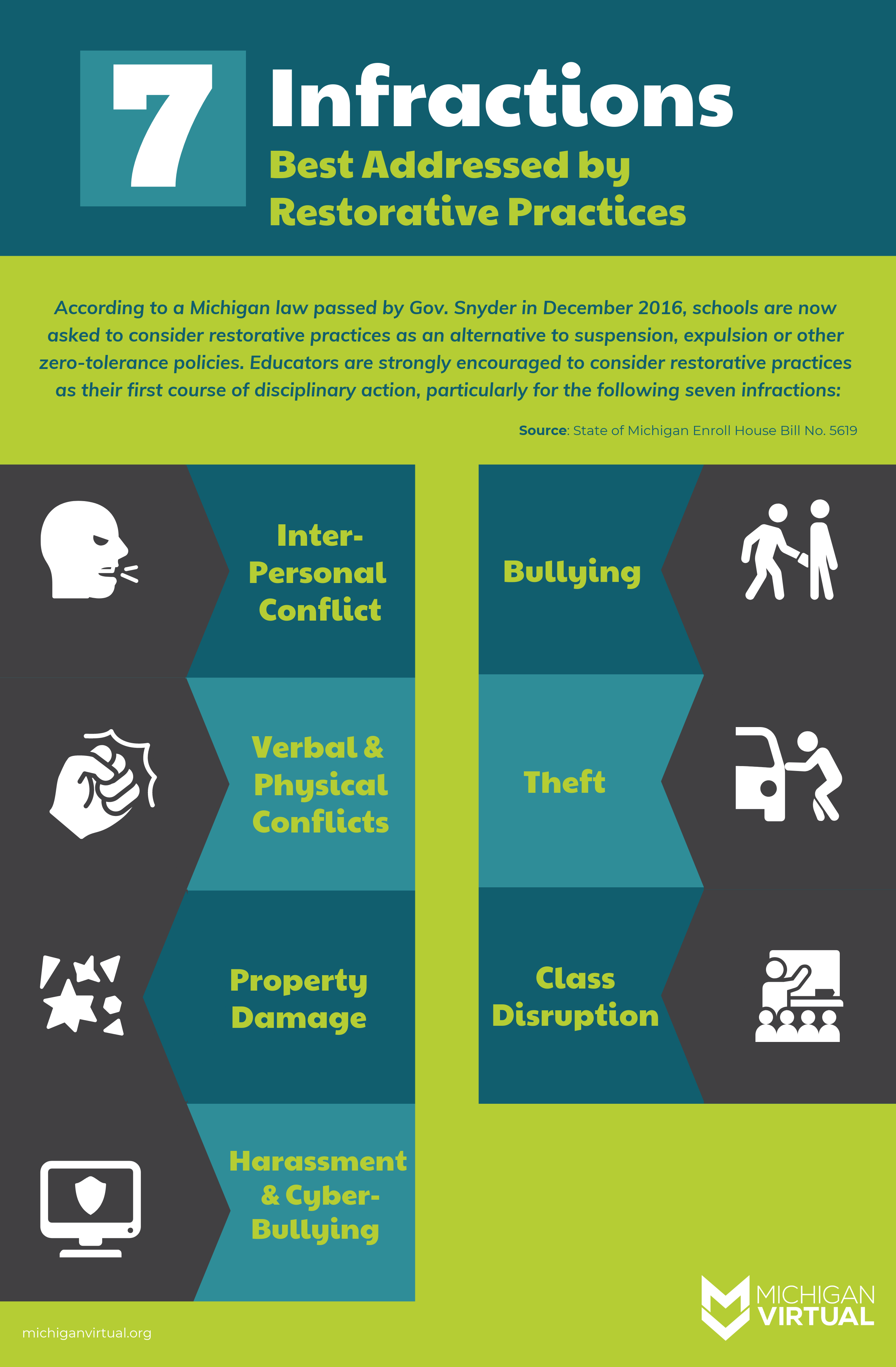7 Infractions Best Addressed By Restorative Practices Restorative Practices School Restorative Justice Restorative Circles