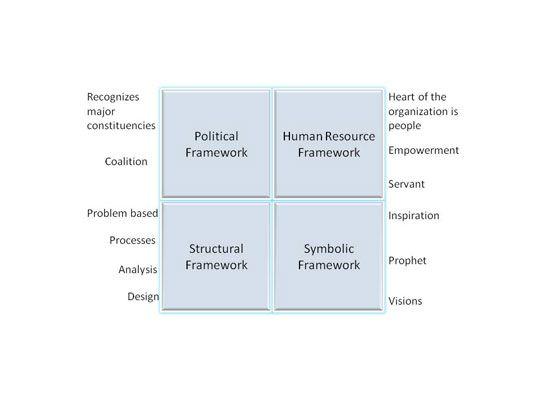 Four frames of leadership SEC 600  610 Pinterest Leadership