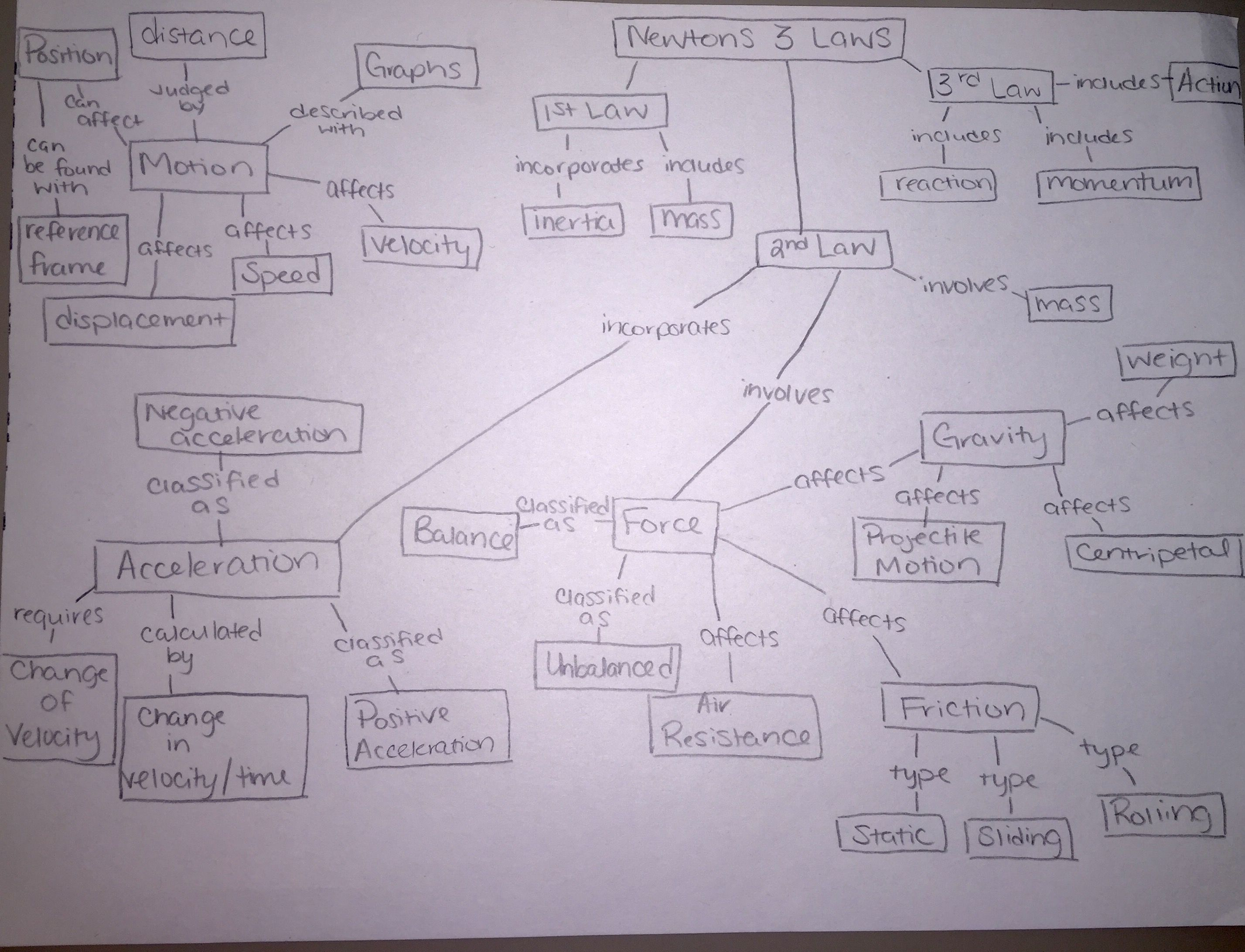 Force And Motion Concept Map