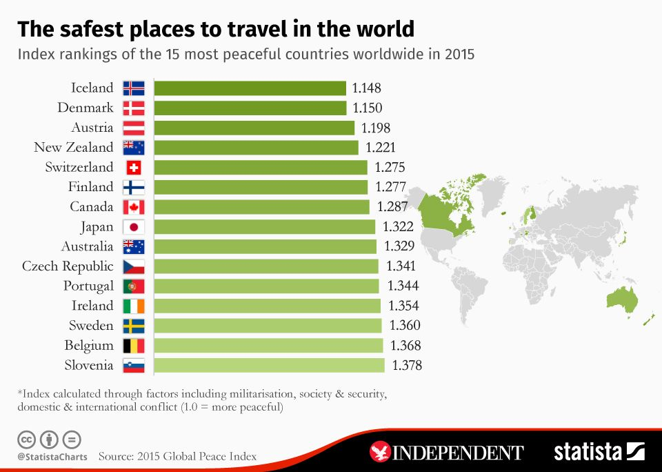 Chart The Safest Places To Travel In The World Statista