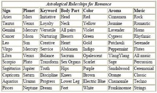 The Astrology Of Love  Romance A DoItYourself Guide  Zodiac