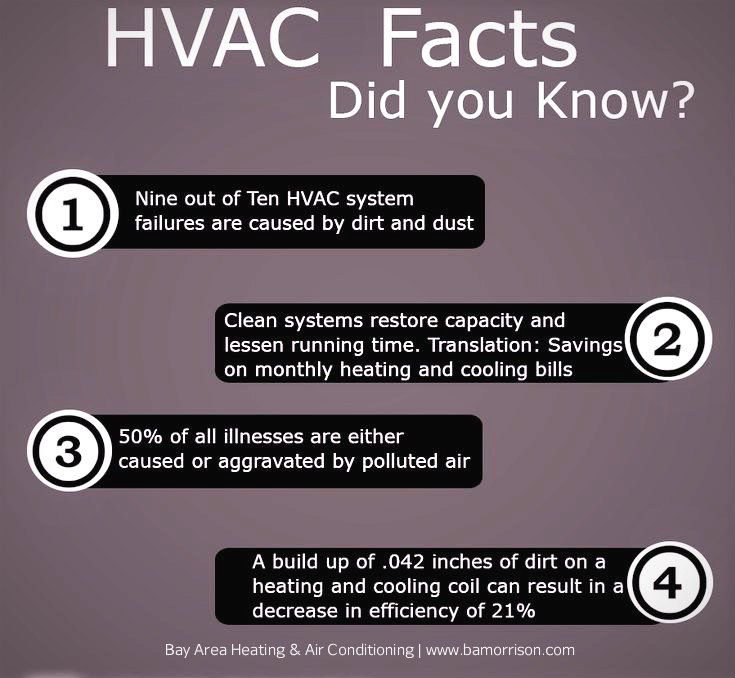 Hvac Facts Everyone Should Know Bay Area Heating Air