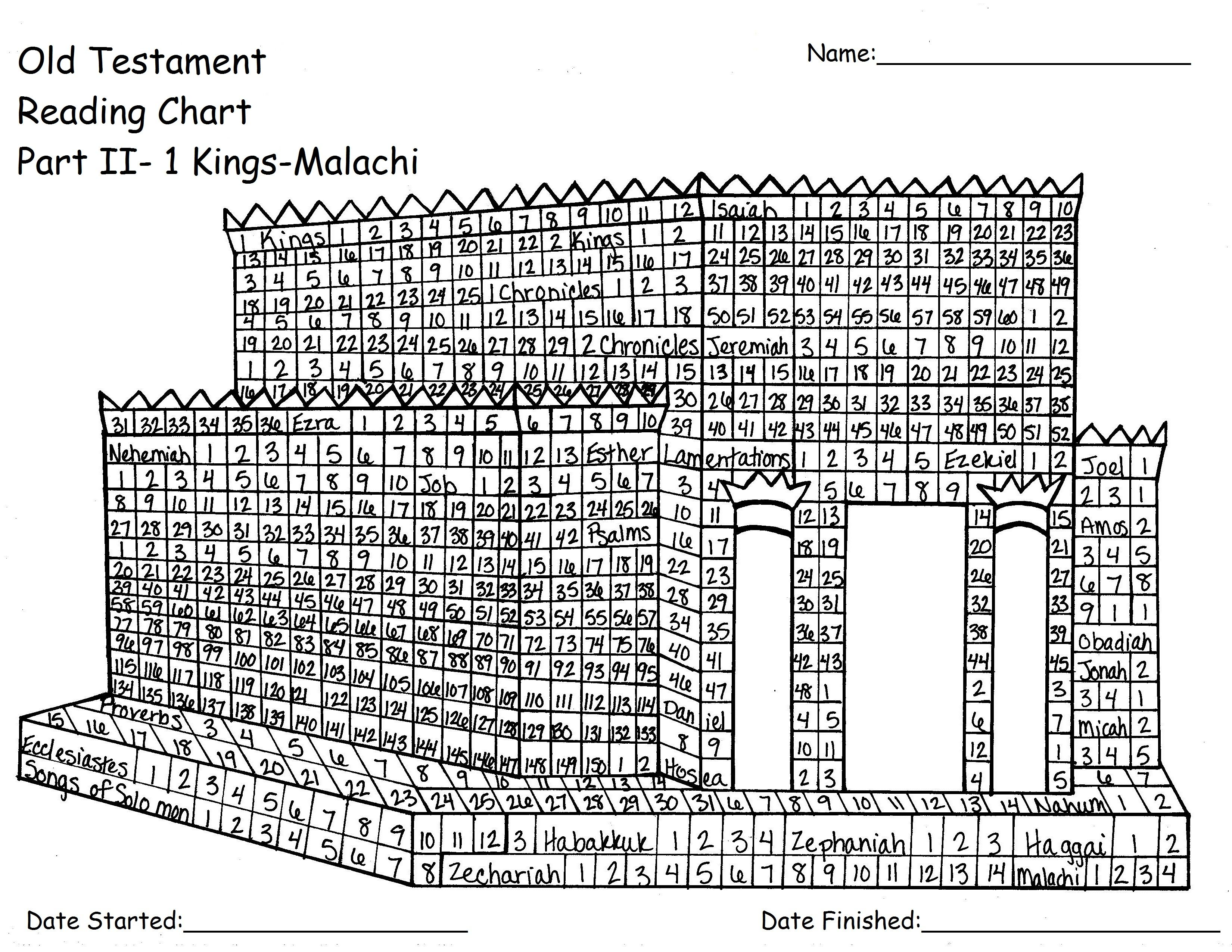 Old Testament Reading Chart Part Ii